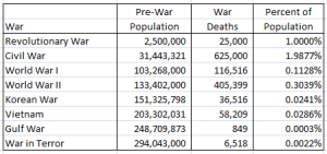 Population-Decrease-due-to-War